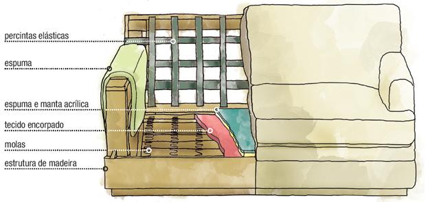 04_aprenda-a-escolher-o-sofa-ou-a-poltrona-mais-confortavel