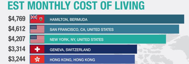01-conheca-quais-sao-as-20-cidades-mais-caras-do-mundo